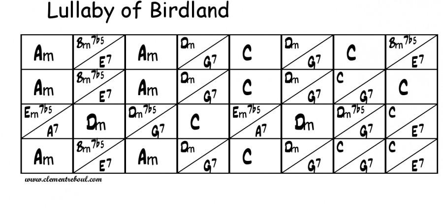 Grille Lullaby of Birdland jazz manouche